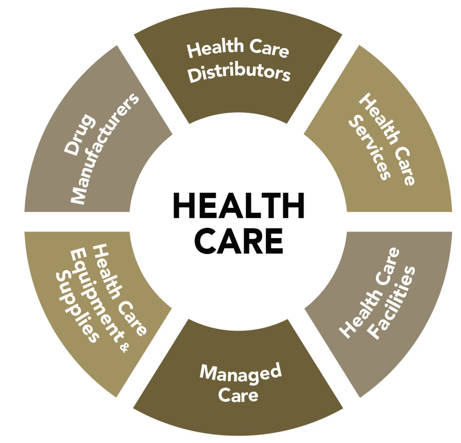 Healthcare_Sub-sectors_Healthcare ETF - HHL